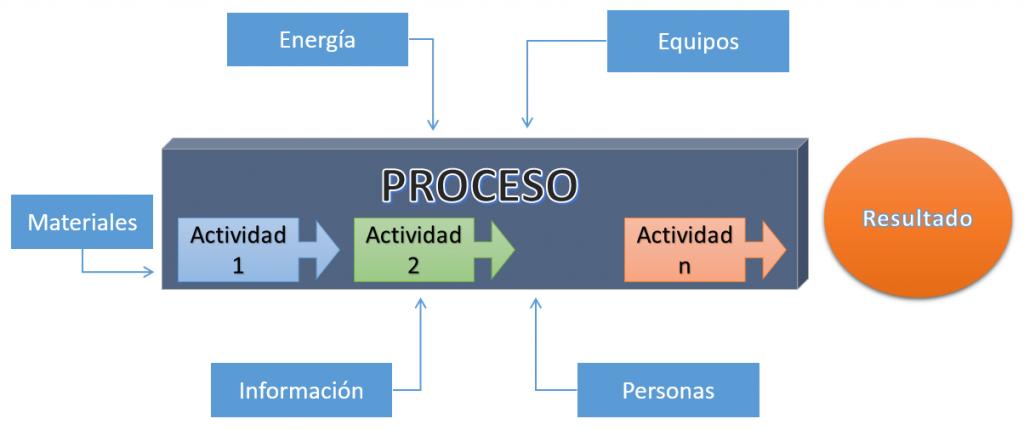 Proceso resultado actividad energía materiales información personas equipos
